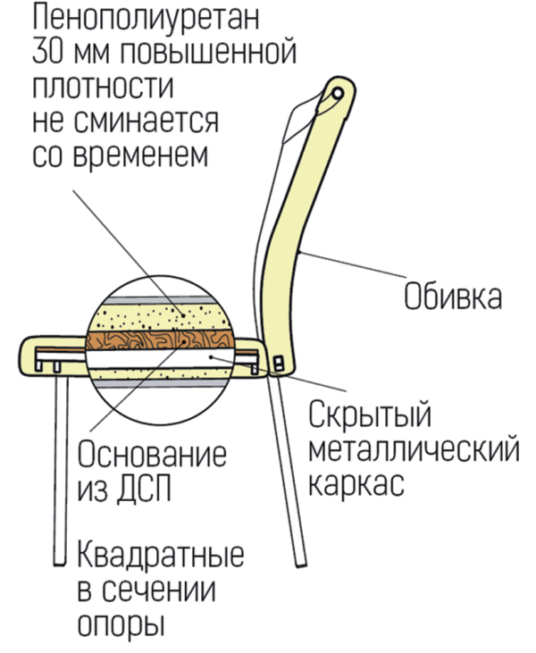 chairpluses